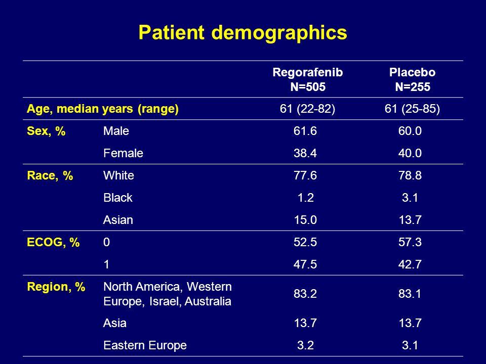 Patient demographics Regorafenib N=505 Placebo N=255