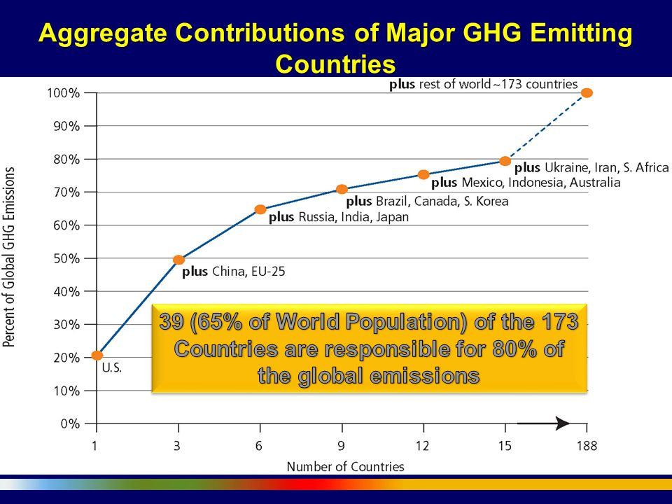 Aggregate Contributions of Major GHG Emitting Countries