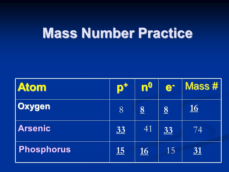 Mass Number Practice Atom p+ n0 e- Mass # 16 8 8 8 33 41 33 74 15 16