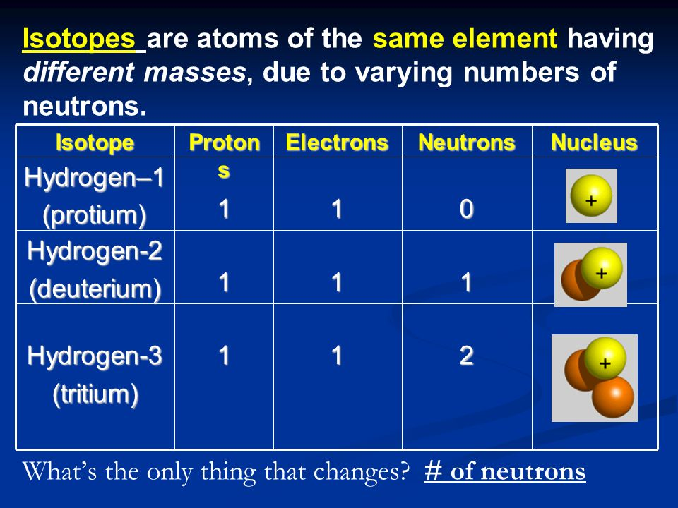 What's the only thing that changes # of neutrons