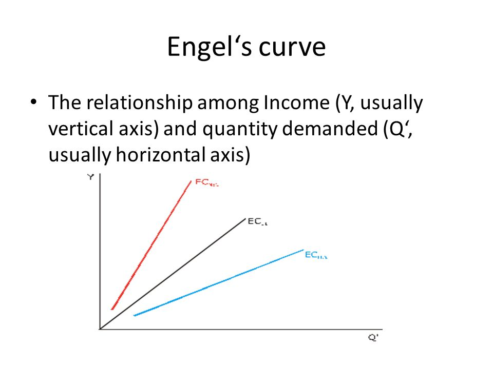 Engel's curve The relationship among Income (Y, usually vertical axis) and quantity demanded (Q', usually horizontal axis)
