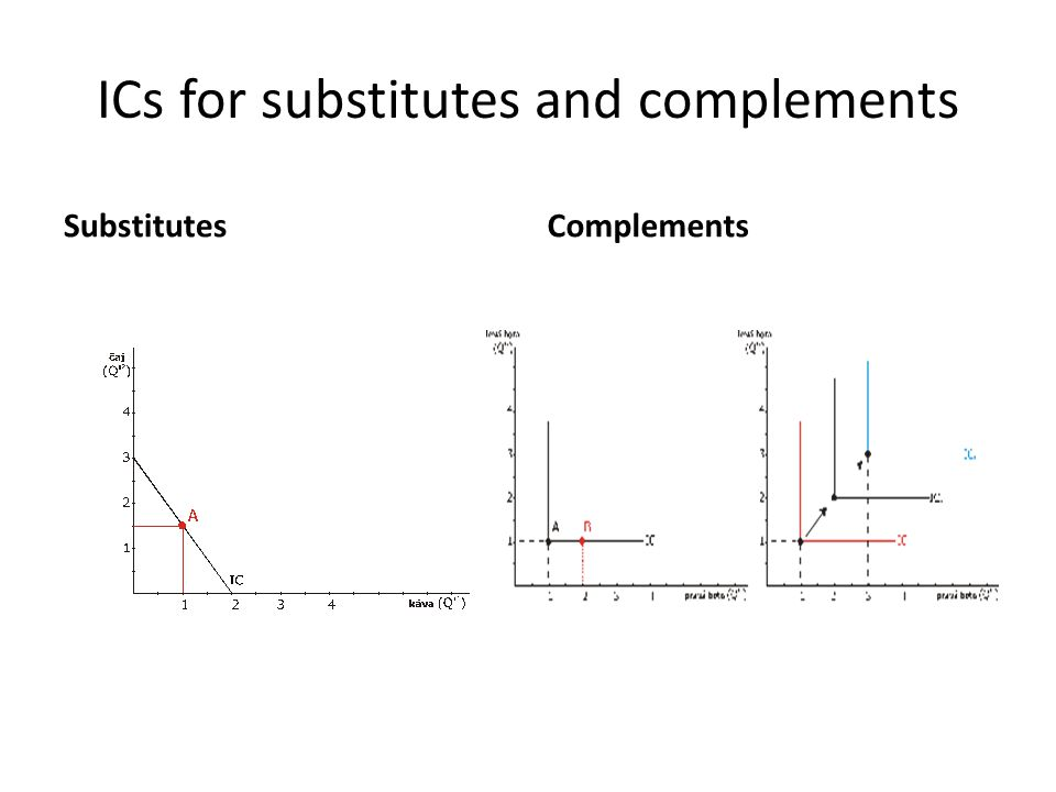 ICs for substitutes and complements