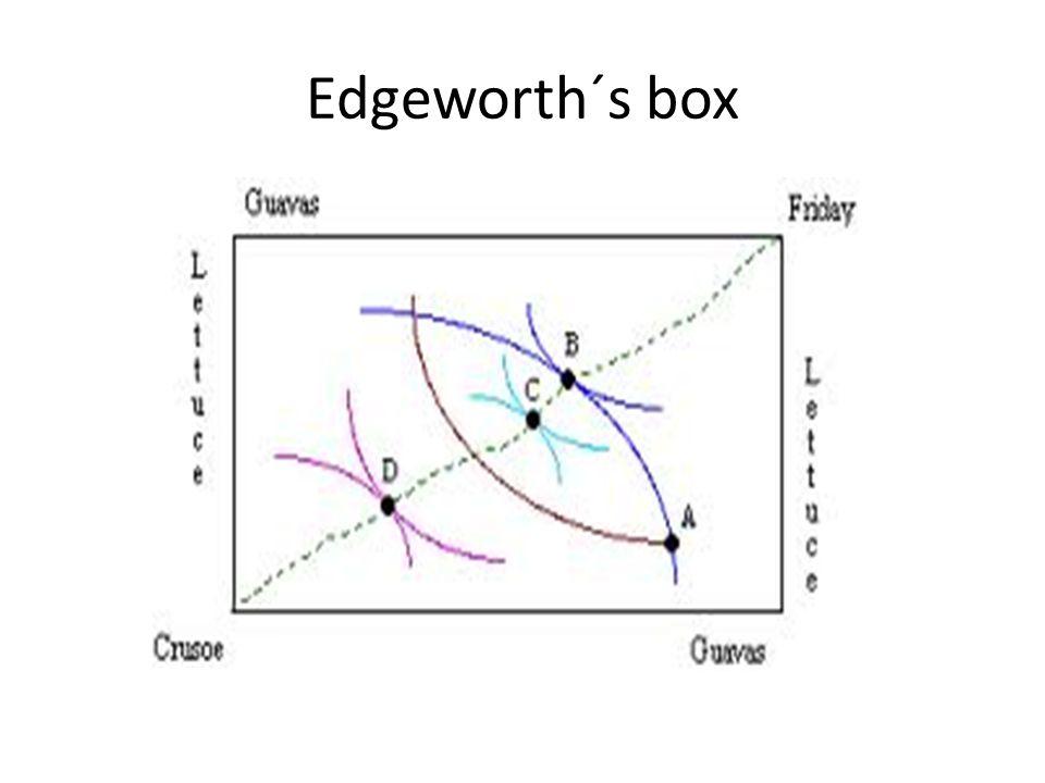 Edgeworth´s box