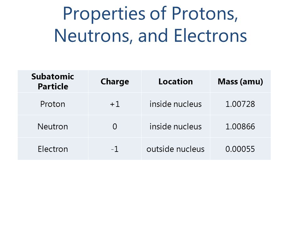 Properties of Protons, Neutrons, and Electrons