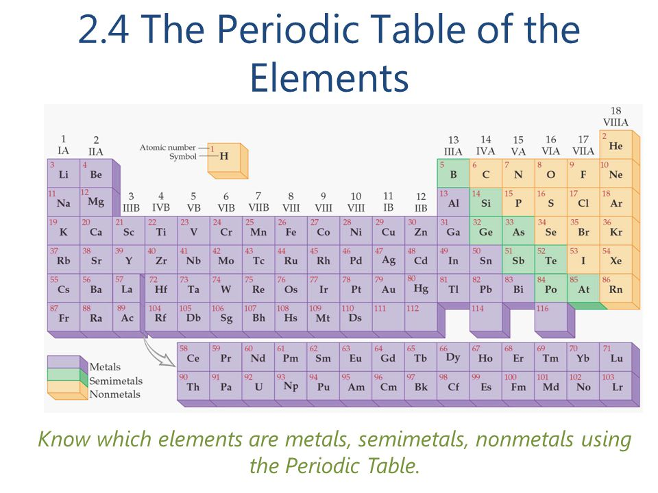 2.4 The Periodic Table of the Elements