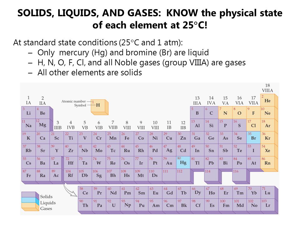 SOLIDS, LIQUIDS, AND GASES: KNOW the physical state of each element at 25C!