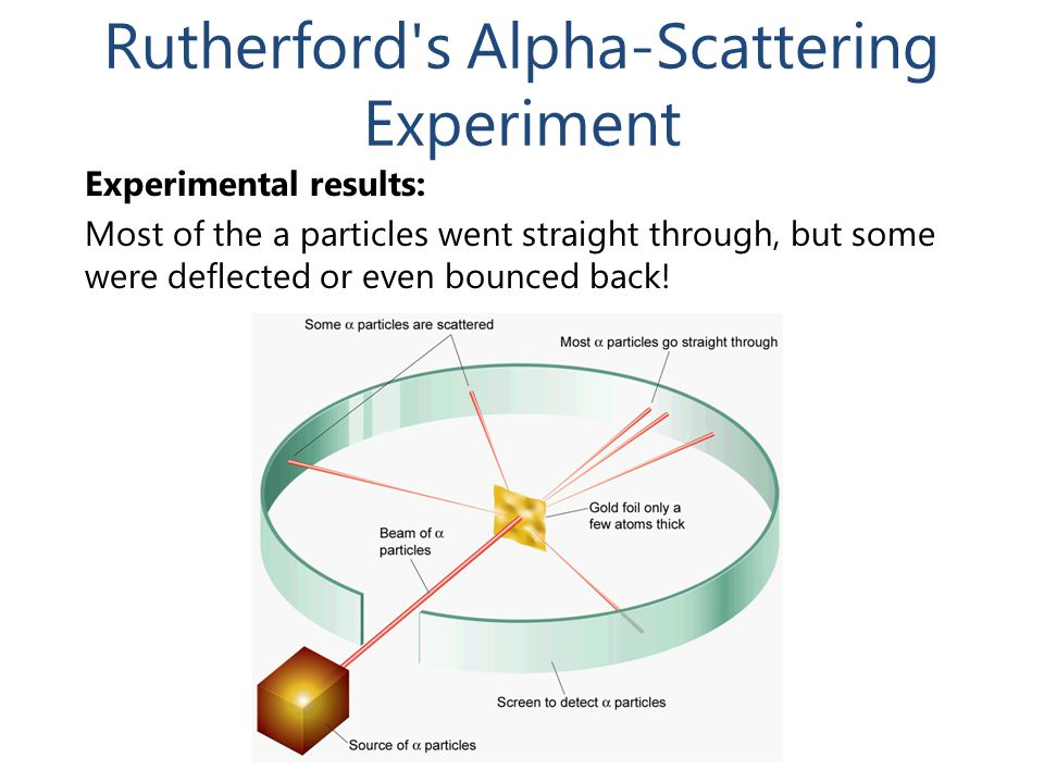 Rutherford s Alpha-Scattering Experiment