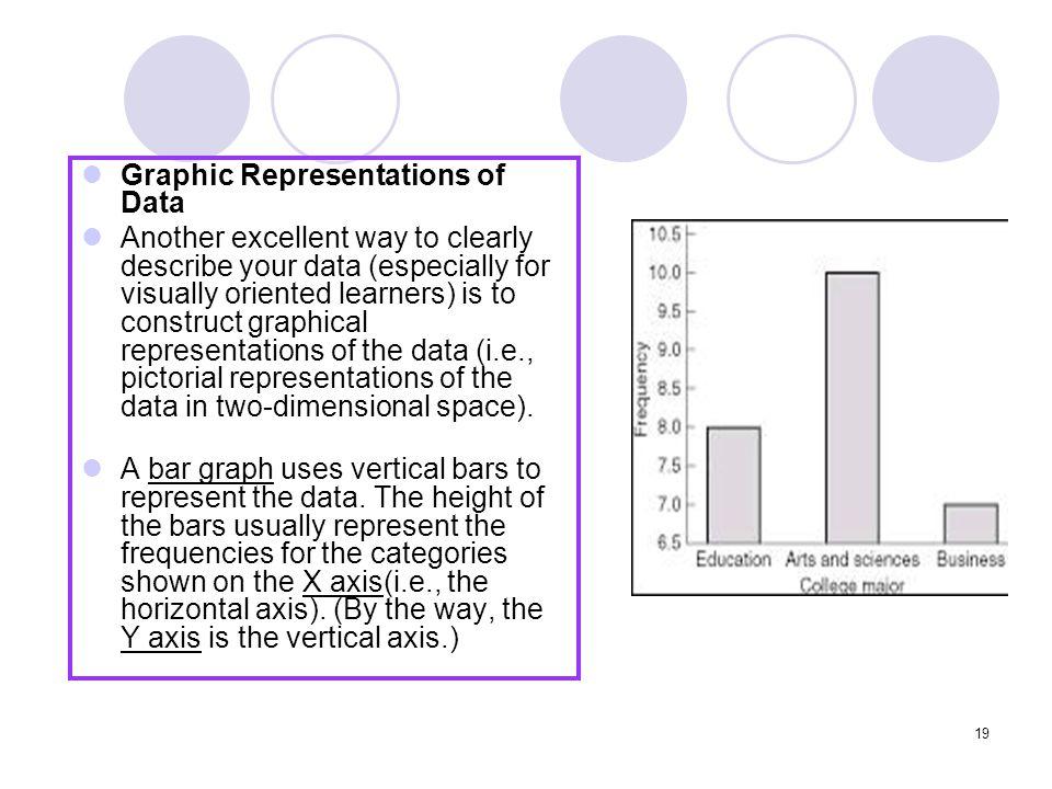 Graphic Representations of Data