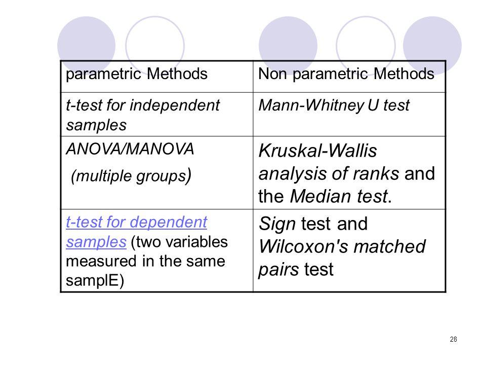 Kruskal-Wallis analysis of ranks and the Median test.