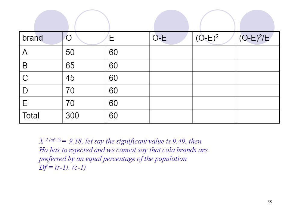 brand O E O-E (O-E)2 (O-E)2/E A 50 60 B 65 C 45 D 70 Total 300