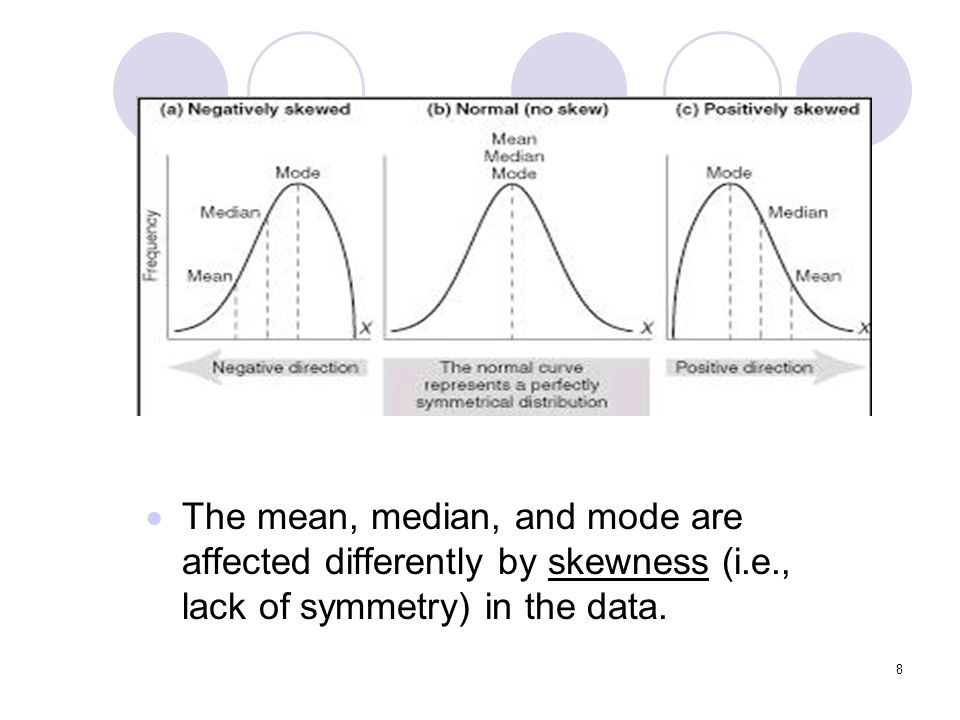 The mean, median, and mode are affected differently by skewness (i. e