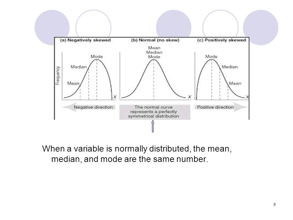 When a variable is normally distributed, the mean, median, and mode are the same number.
