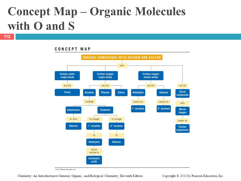 Concept Map – Organic Molecules with O and S