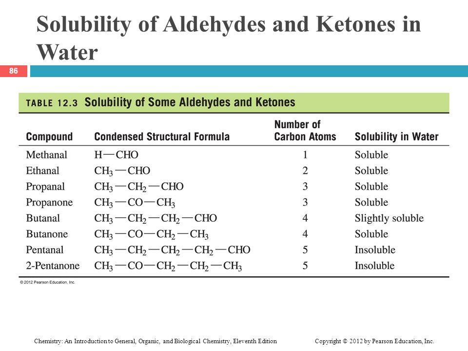Solubility of Aldehydes and Ketones in Water