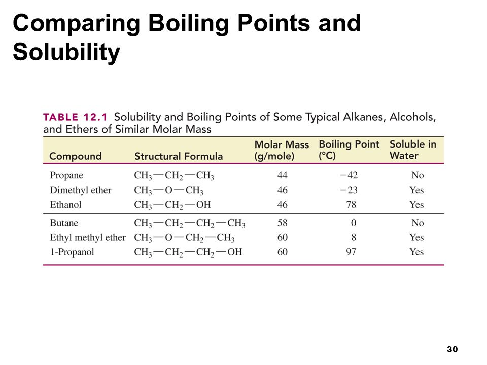 Comparing Boiling Points and Solubility