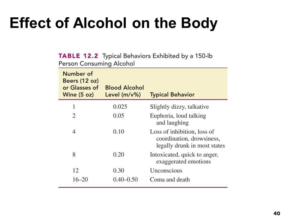 Effect of Alcohol on the Body