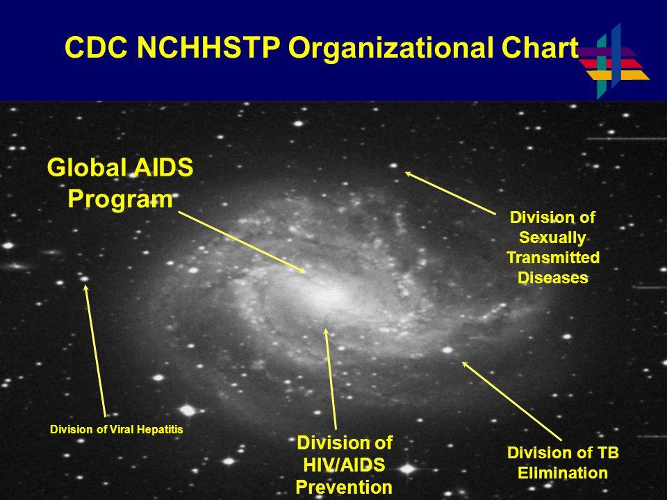 CDC NCHHSTP Organizational Chart