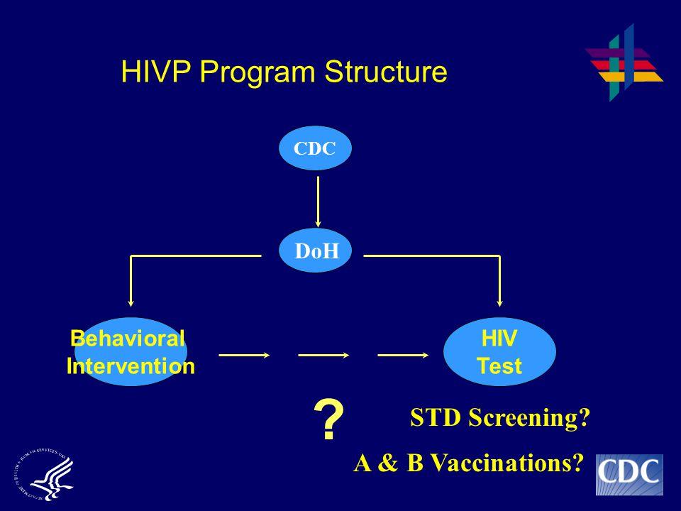 HIVP Program Structure