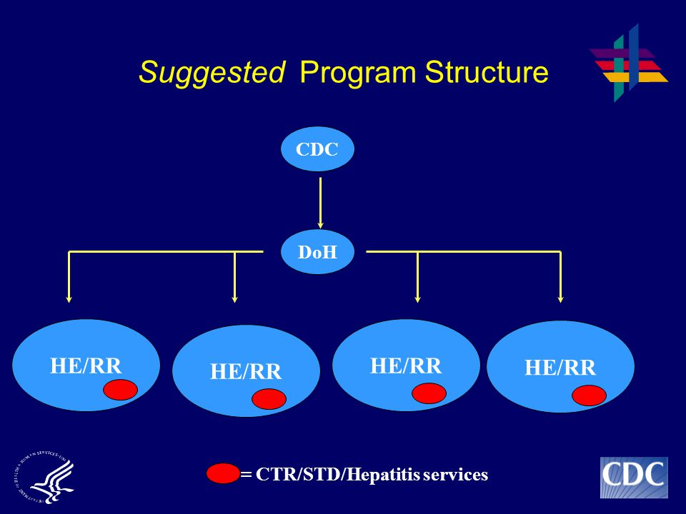 Suggested Program Structure