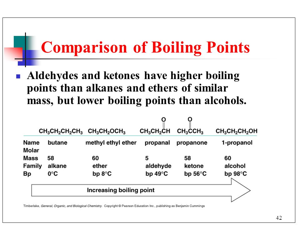 Comparison of Boiling Points