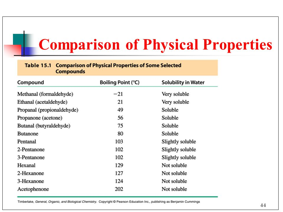Comparison of Physical Properties