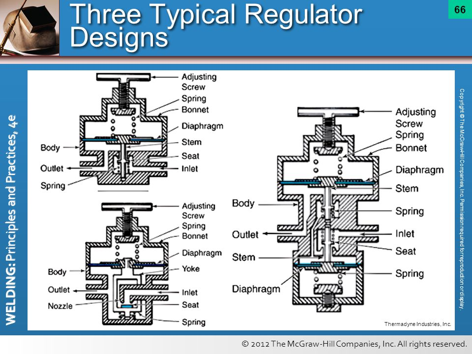 Three Typical Regulator Designs