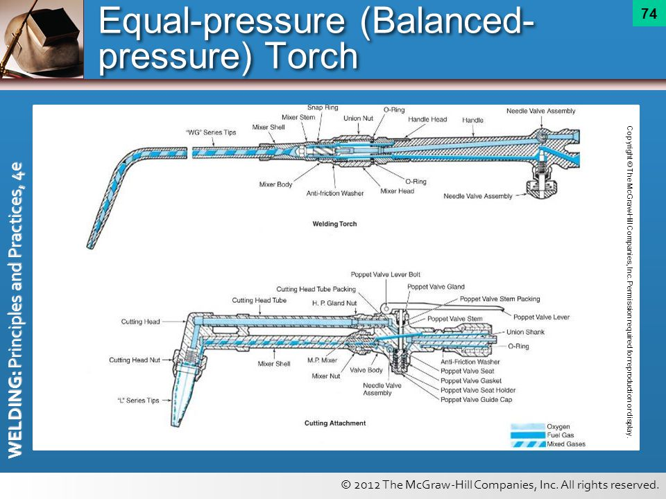 Equal-pressure (Balanced-pressure) Torch