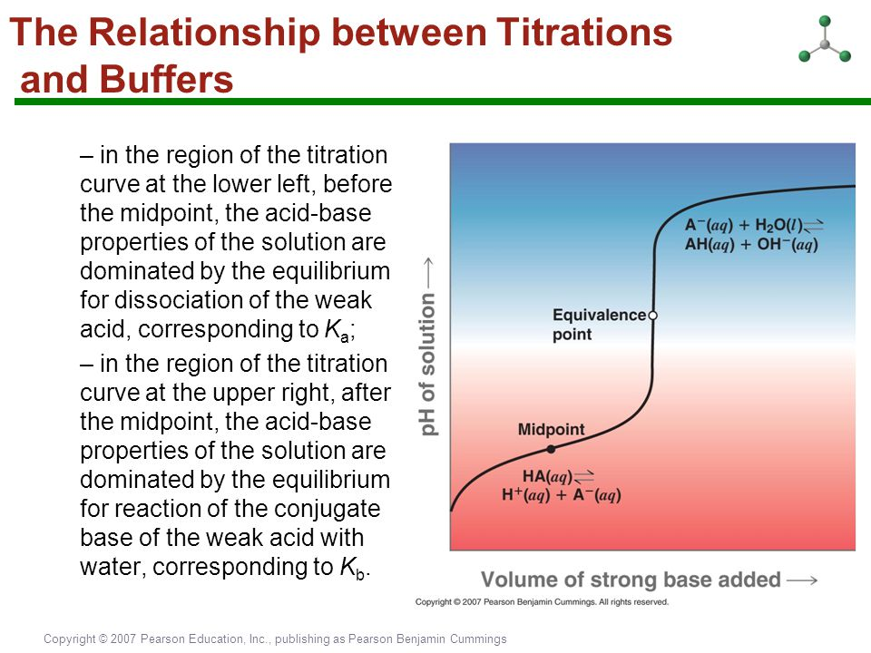 The Relationship between Titrations and Buffers