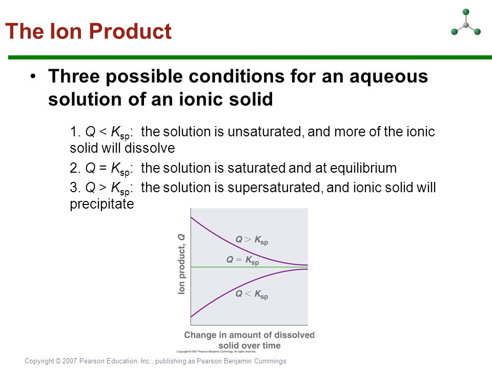 The Ion Product Three possible conditions for an aqueous solution of an ionic solid.