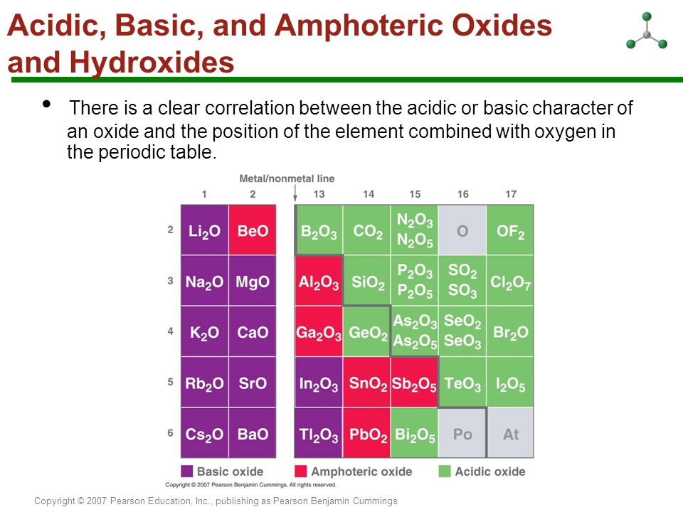 Acidic, Basic, and Amphoteric Oxides and Hydroxides