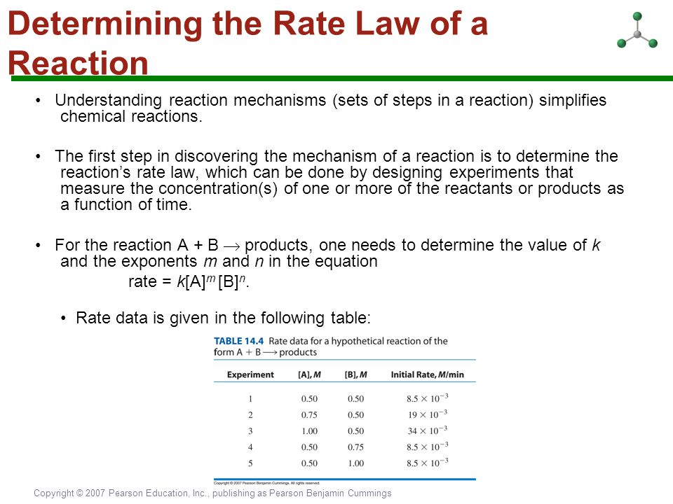 Determining the Rate Law of a Reaction