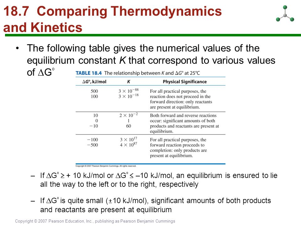 18.7 Comparing Thermodynamics and Kinetics
