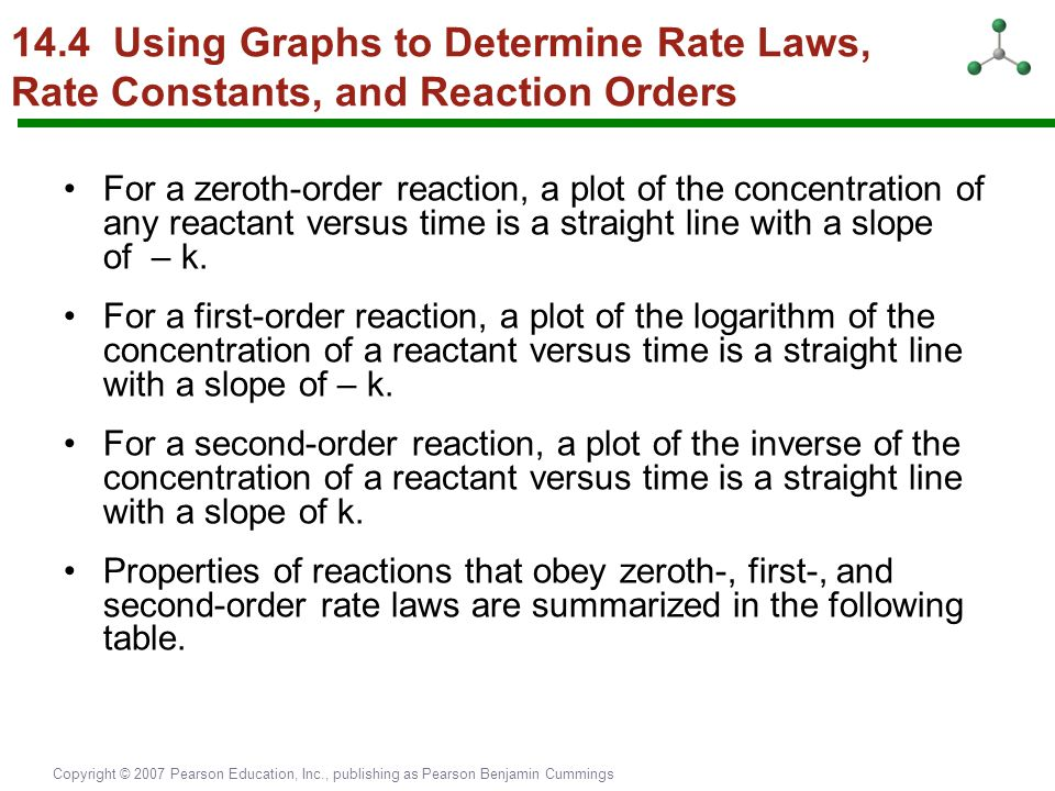 14.4 Using Graphs to Determine Rate Laws, Rate Constants, and Reaction Orders
