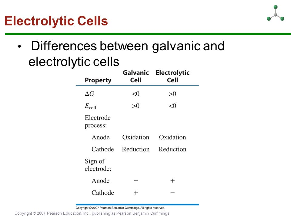 Electrolytic Cells • Differences between galvanic and electrolytic cells