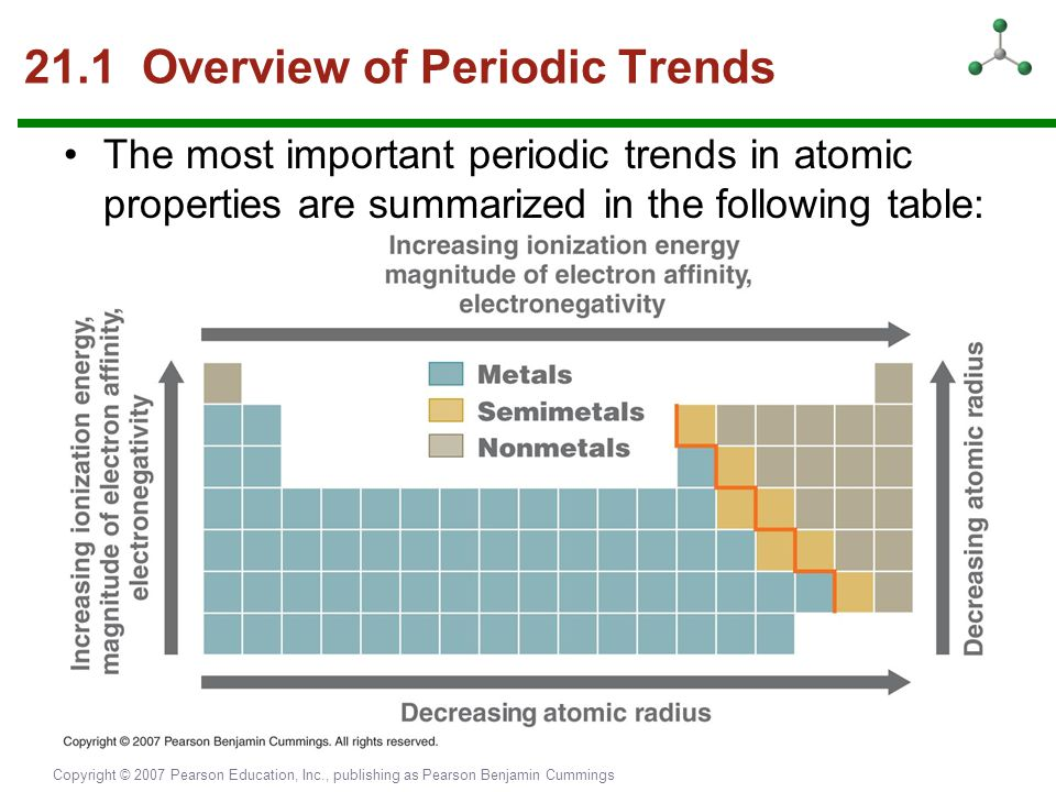21.1 Overview of Periodic Trends