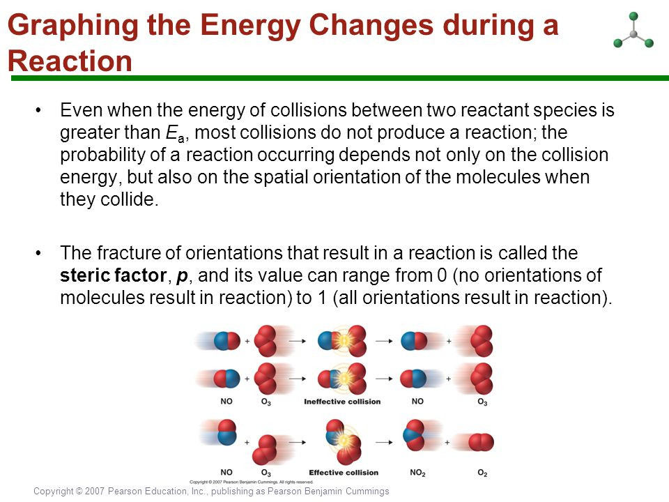 Graphing the Energy Changes during a Reaction