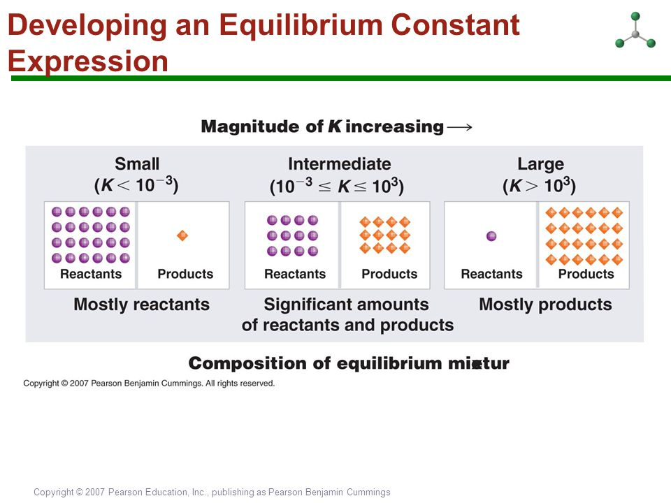 Developing an Equilibrium Constant Expression