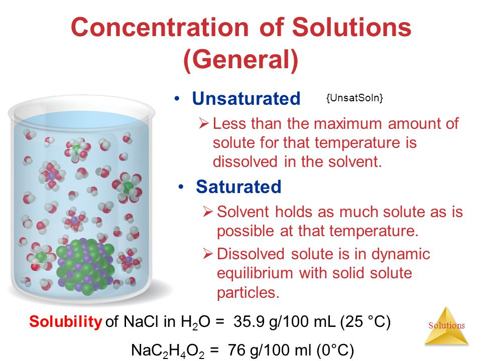 Concentration of Solutions (General)