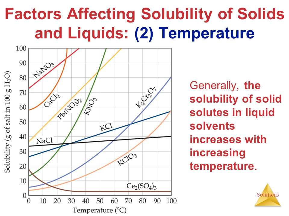 Factors Affecting Solubility of Solids and Liquids: (2) Temperature