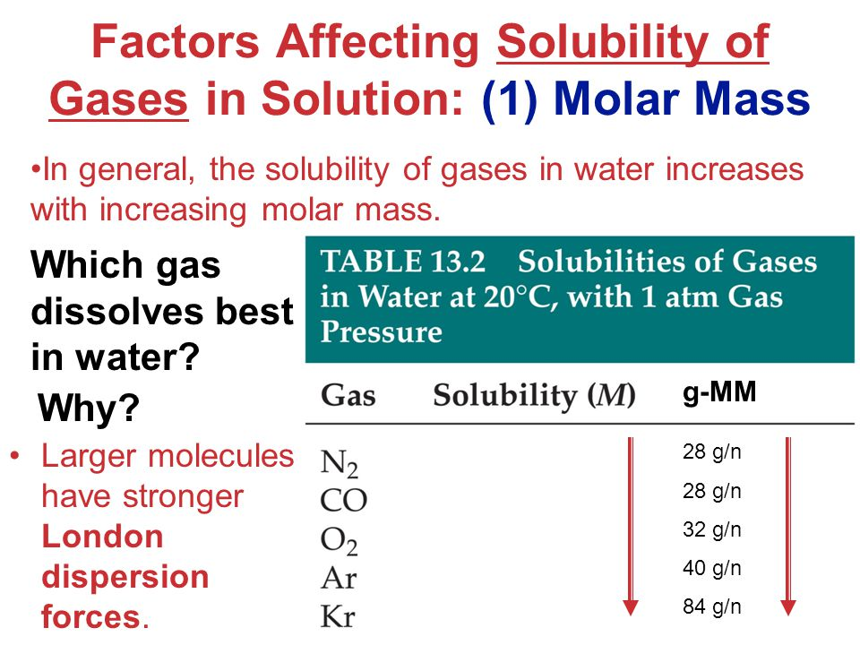 Factors Affecting Solubility of Gases in Solution: (1) Molar Mass