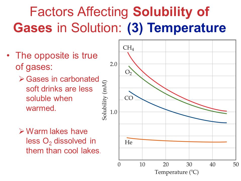 Factors Affecting Solubility of Gases in Solution: (3) Temperature
