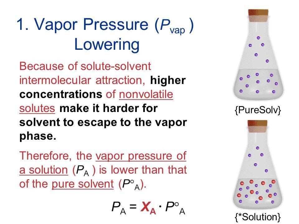 1. Vapor Pressure (Pvap ) Lowering