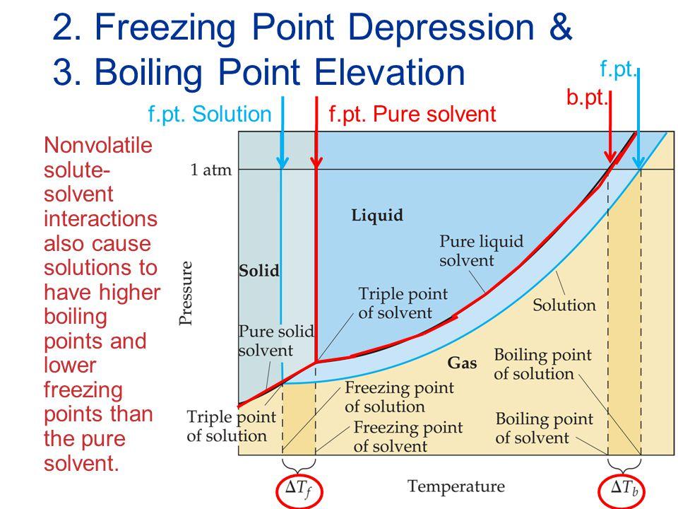 2. Freezing Point Depression & 3. Boiling Point Elevation