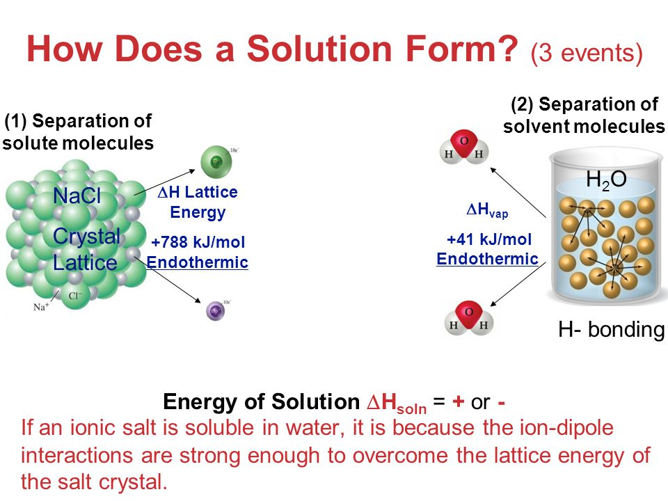 How Does a Solution Form (3 events)