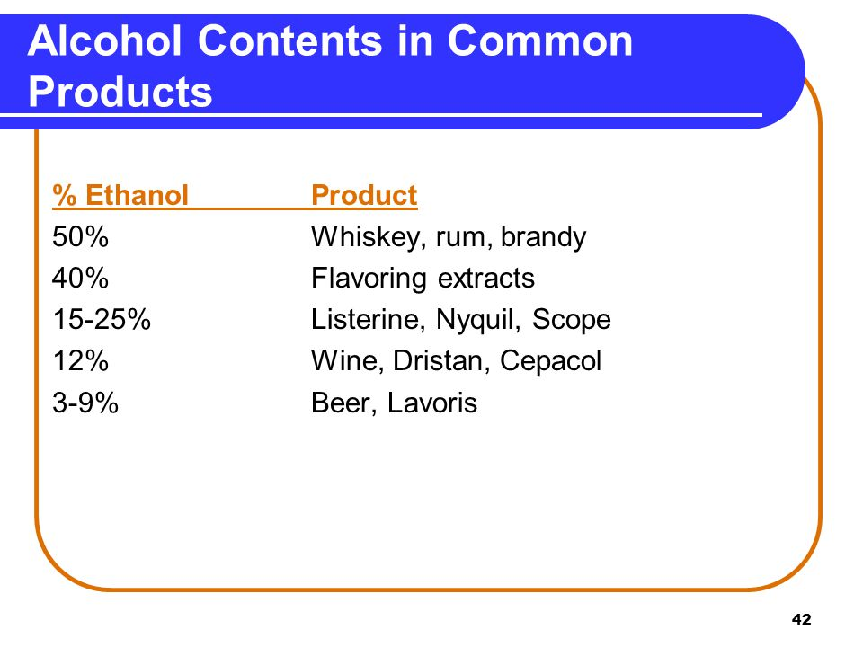 Alcohol Contents in Common Products