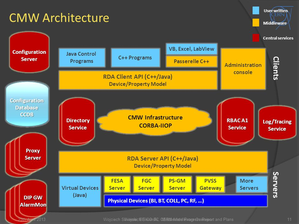 CMW Architecture Clients Servers RDA Client API (C++/Java)
