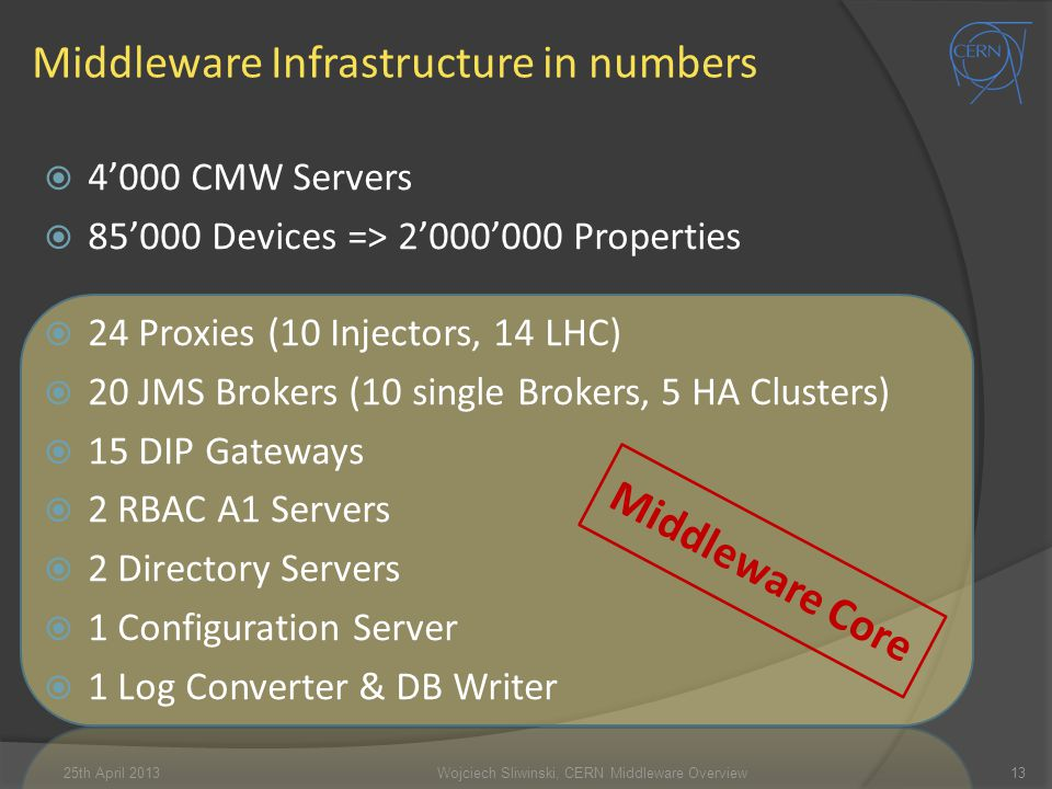 Middleware Infrastructure in numbers