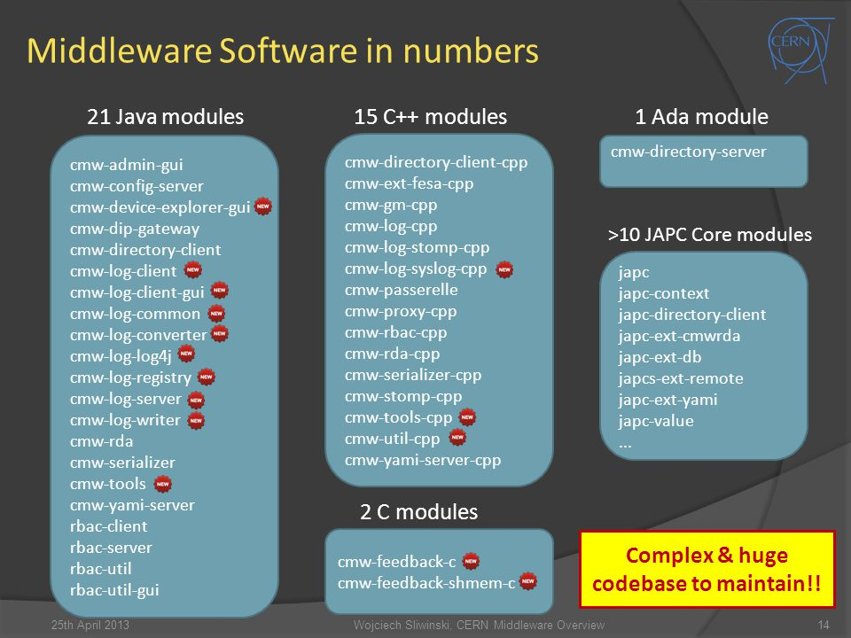 Middleware Software in numbers