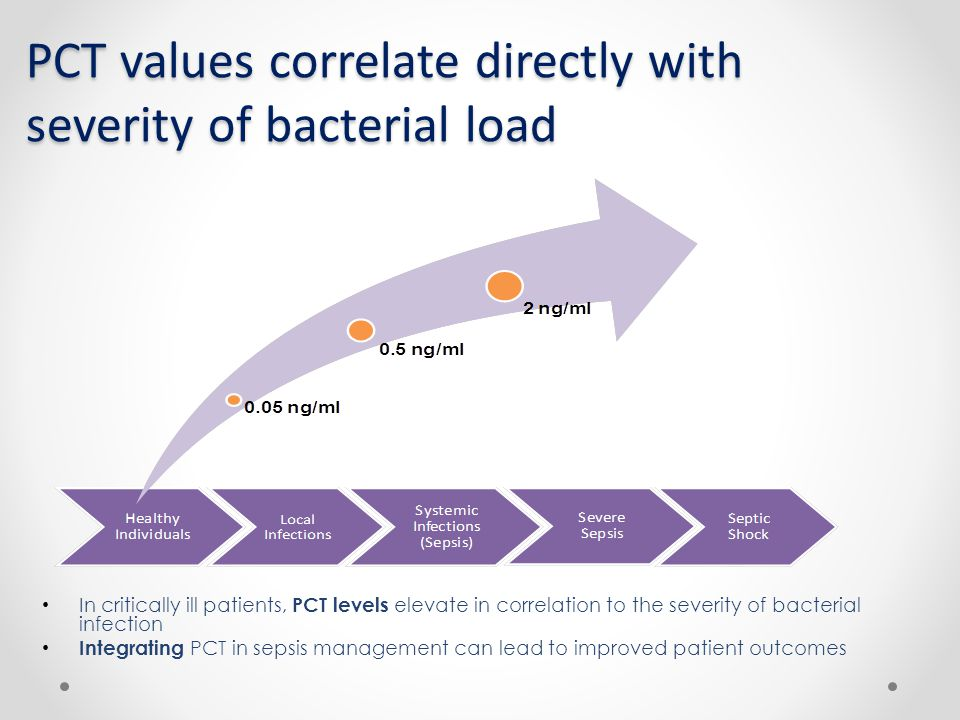 PCT values correlate directly with severity of bacterial load