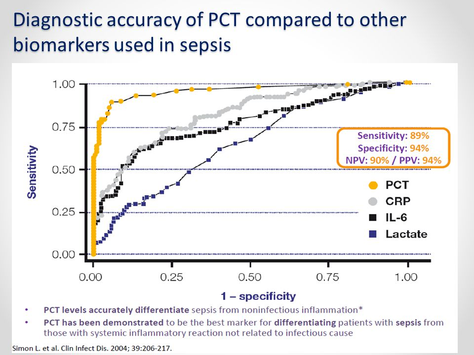 Diagnostic accuracy of PCT compared to other biomarkers used in sepsis